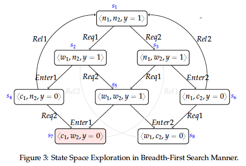 StateSpaceBreadthFirst.png